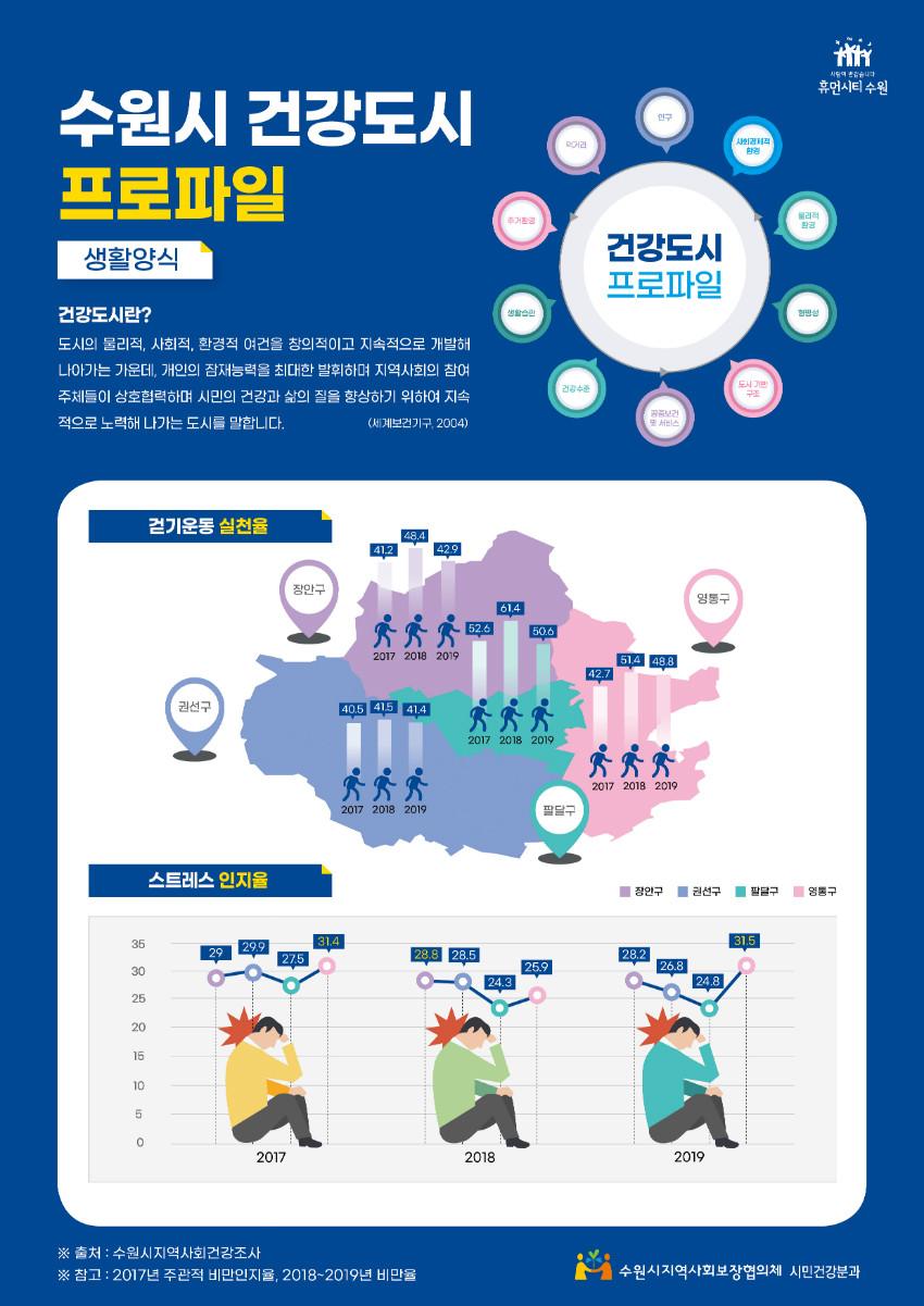 (인포그래픽)수원시지역사회보장협의체_구청별 그래프.jpg