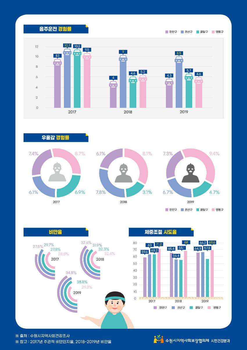 (인포그래픽)수원시지역사회보장협의체_구청별 그래프2.jpg