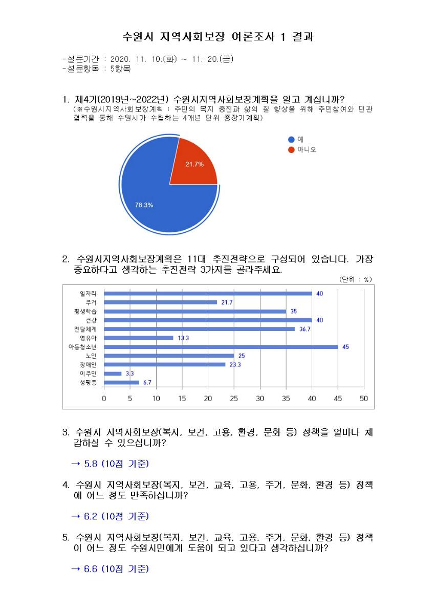 수원시 지역사회보장 여론조사 1 결과(201123)001.jpg