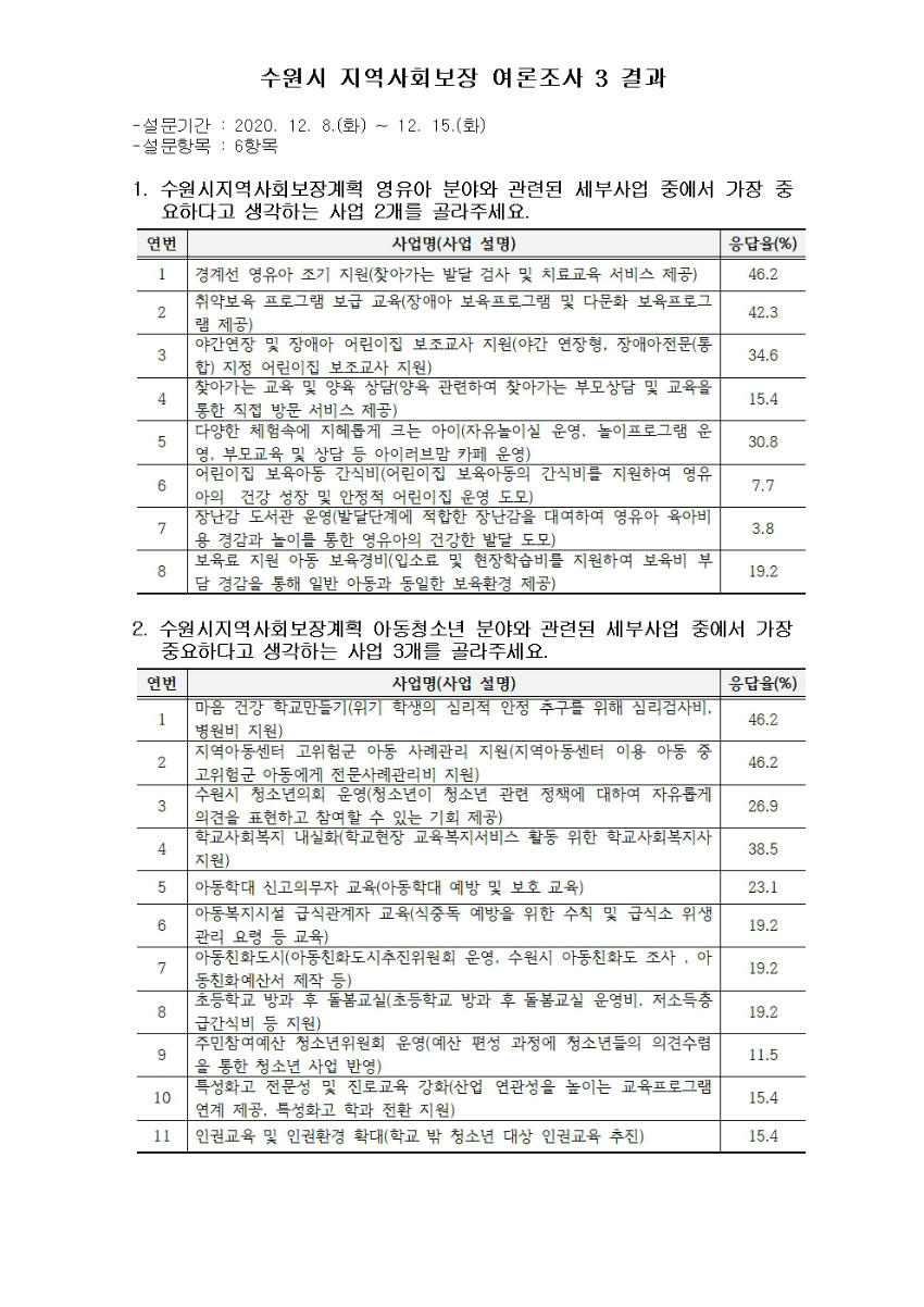 수원시 지역사회보장 여론조사 3 결과(201217)001.jpg