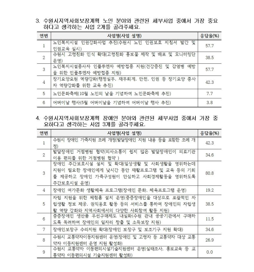 수원시 지역사회보장 여론조사 3 결과(201217)002.jpg