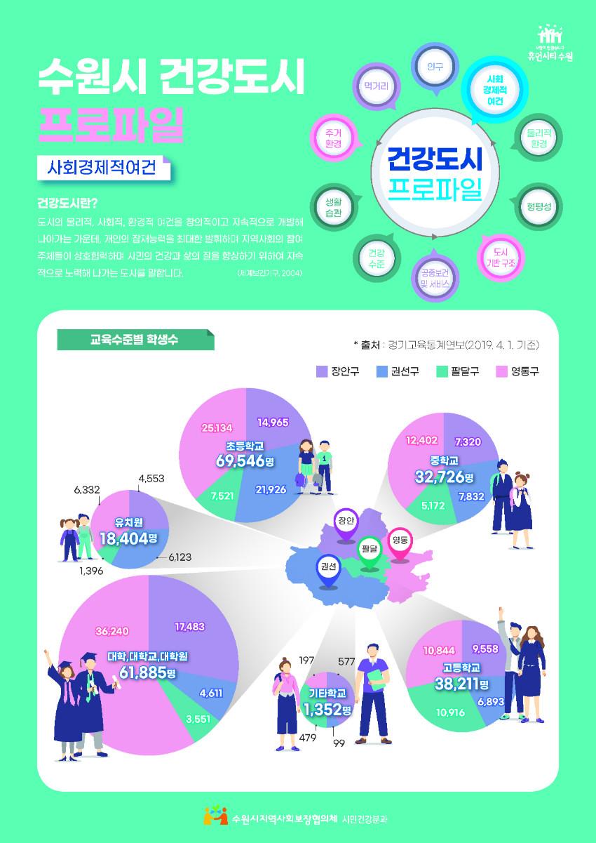 수원시지역사회보장협의체_수원시건강도시프로파일-카드뉴스-3-1 (1).jpg