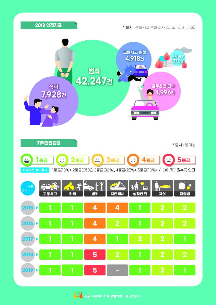 수원시지역사회보장협의체_수원시건강도시프로파일-카드뉴스-3-3 (1).jpg